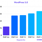 WordPress: PHP 7 vs PHP 5