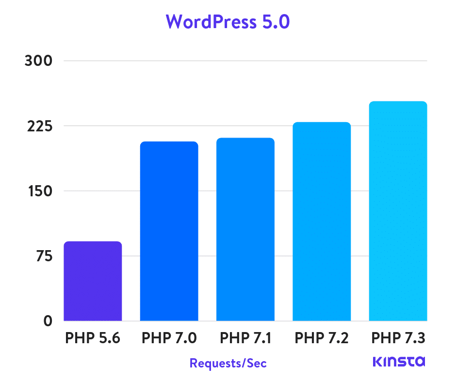Upgrade to PHP 7.2 for Improved Speed & SEO